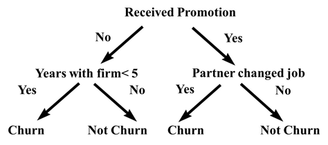 A decision tree for predicting employee churn.