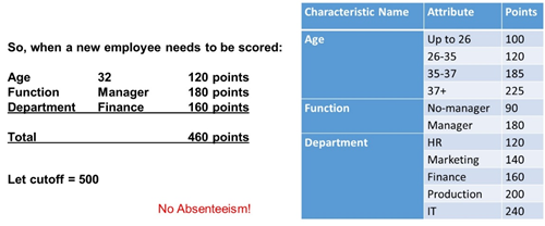 An employee absenteeism scorecard predicting the chance of absenteeism based on a predictive model.