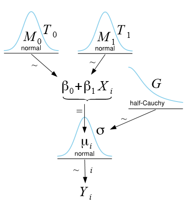 Simple Linear Regression? Do It The Bayesian Way