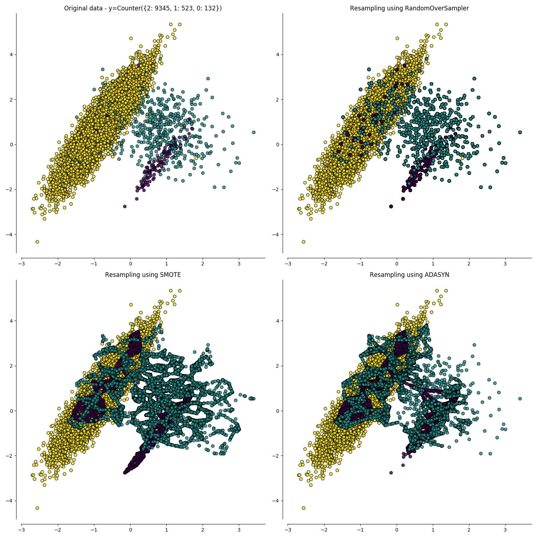 Tuning Imbalanced Learning Sampling Approaches | DataMiningApps